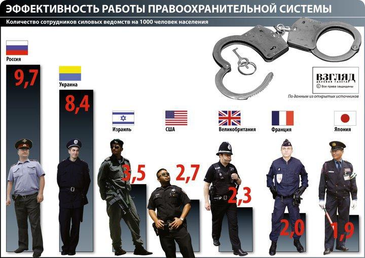 Закон о полиции: что изменится?