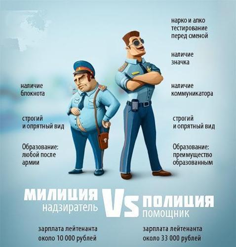 Закон о полиции: что изменится от бутафории?
