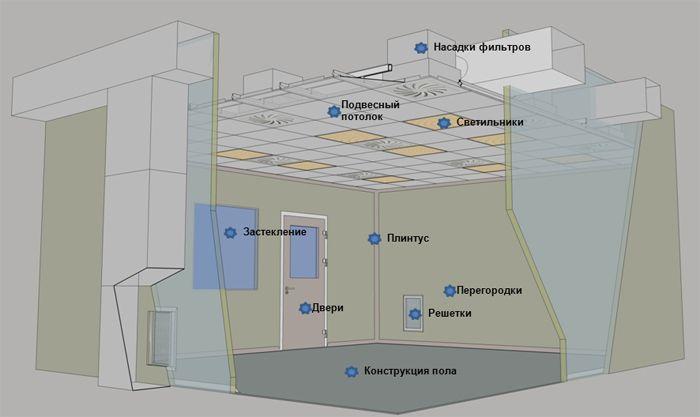 Изготовление продукции для очистки воздуха и чистых помещений