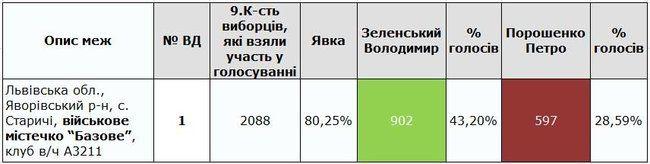 Голосование в учебном центре ВСУ на Львовщине: победил Зеленский