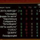 Политолог: такого позорного голосования, как сегодня, украинский парламент не знал