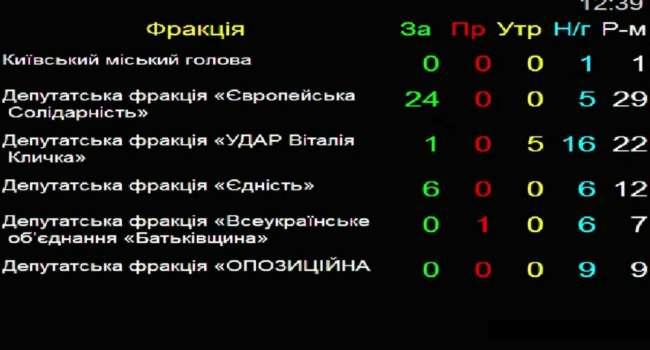 Кличко все еще надеется договориться с Зеленским: «УДАР» против создания ВСК по «вагнеровцам»